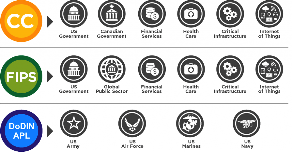 Security Certifications Markets