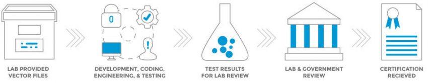 Corsec-Algorithm-Testing-5-step-Process