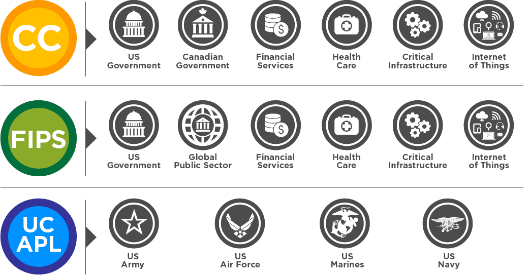 Corsec - Security Certification Markets and Industries