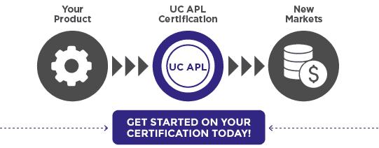 Corsec UC APL Process